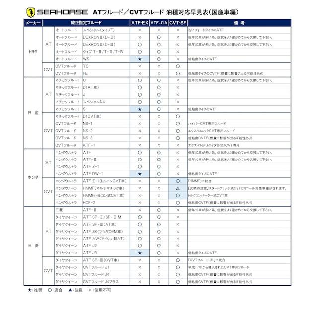 【送料無料】省燃費車対応 全合成ATF☆SEAHORSE「ATF-EX」20L < 自動車/バイク